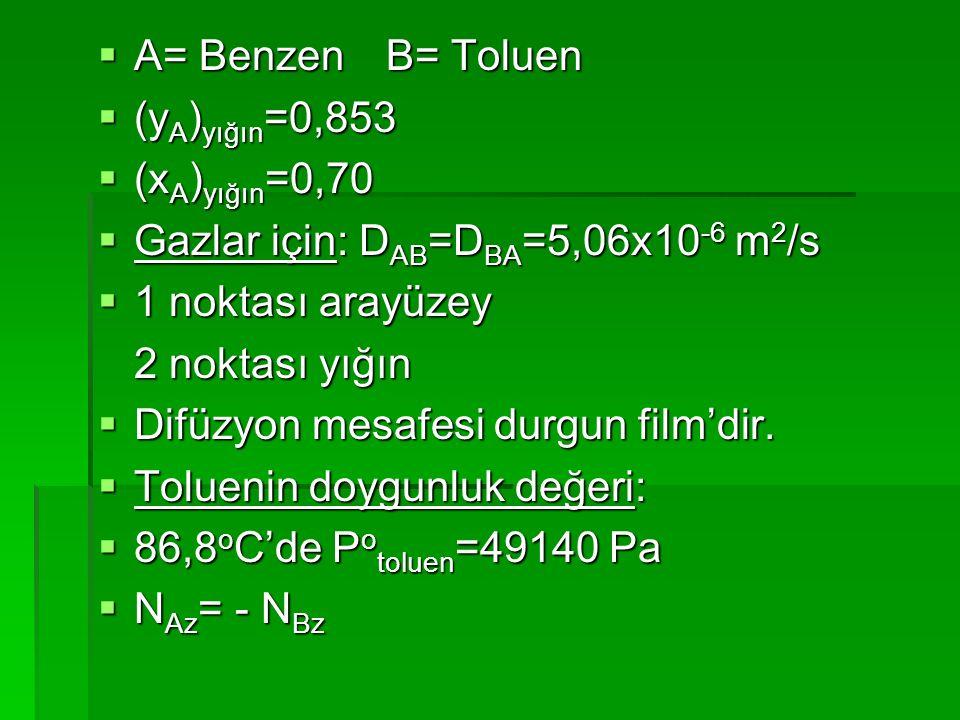 A= Benzen B= Toluen (yA)yığın=0,853. (xA)yığın=0,70. Gazlar için: DAB=DBA=5,06x10-6 m2/s. 1 noktası arayüzey.