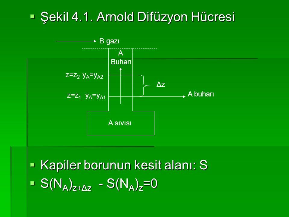 Şekil 4.1. Arnold Difüzyon Hücresi