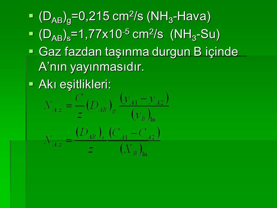 (DAB)g=0,215 cm2/s (NH3-Hava)