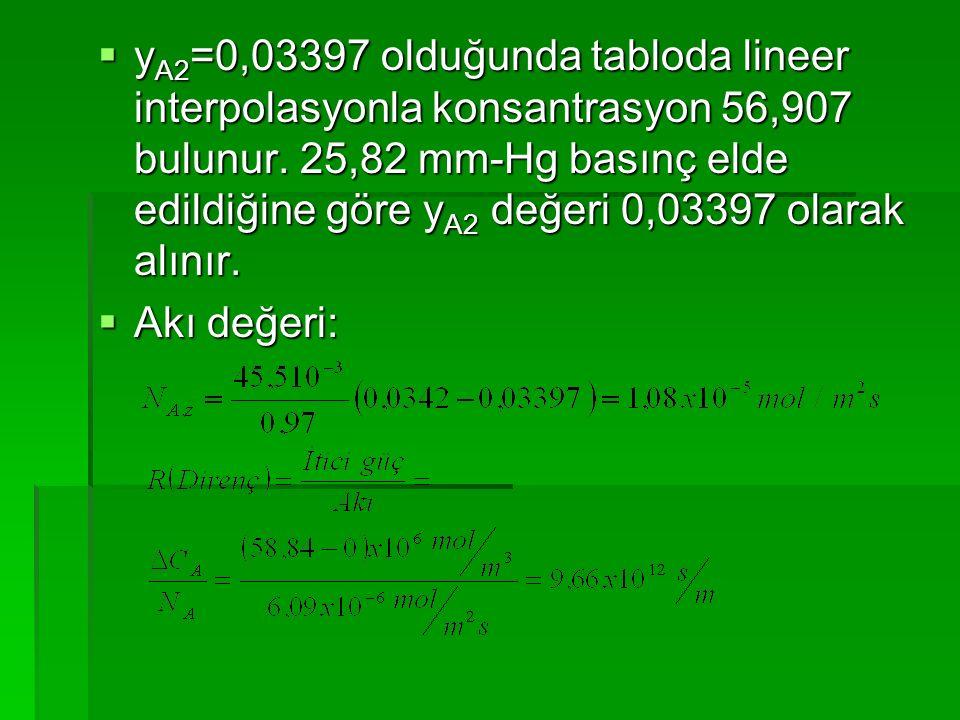 yA2=0,03397 olduğunda tabloda lineer interpolasyonla konsantrasyon 56,907 bulunur. 25,82 mm-Hg basınç elde edildiğine göre yA2 değeri 0,03397 olarak alınır.