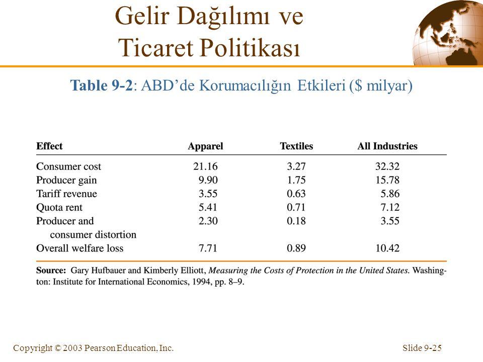 Table 9-2: ABD'de Korumacılığın Etkileri ($ milyar)