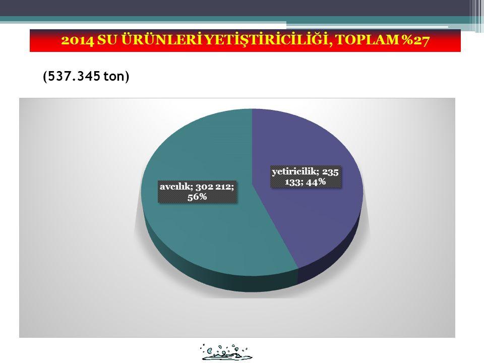 2014 SU ÜRÜNLERİ YETİŞTİRİCİLİĞİ, TOPLAM %27