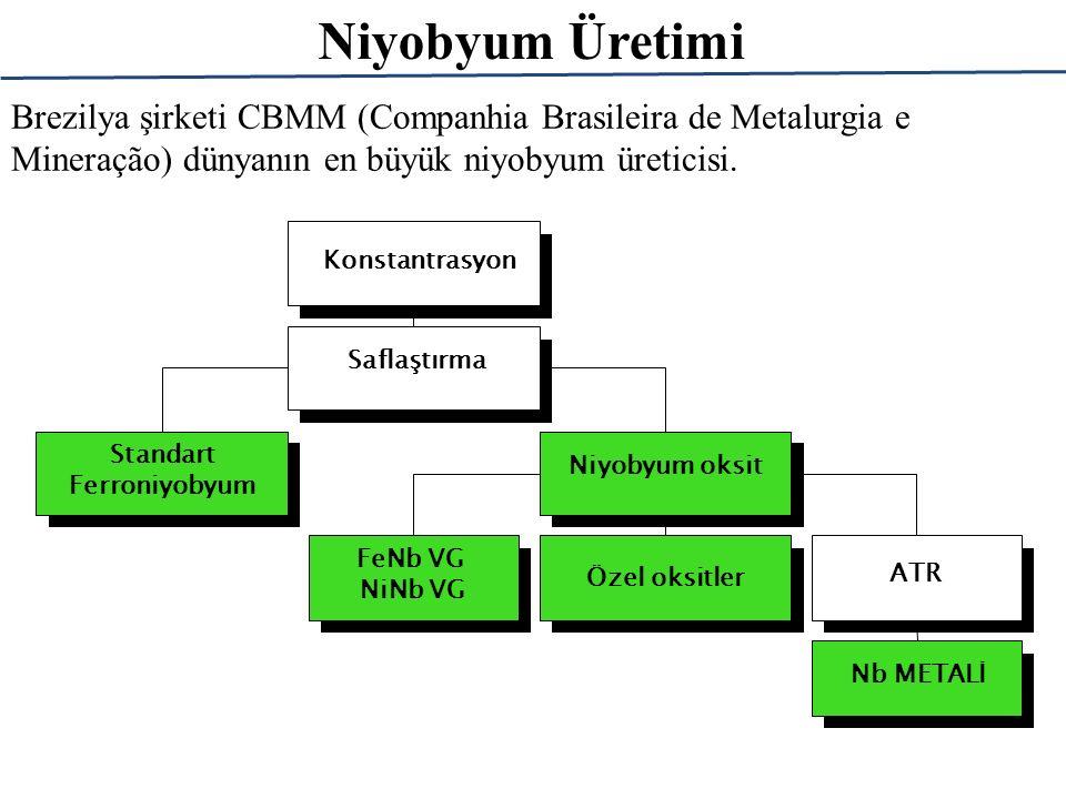 Standart Ferroniyobyum