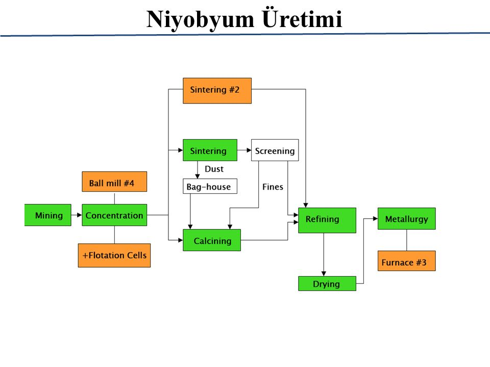 Niyobyum Üretimi