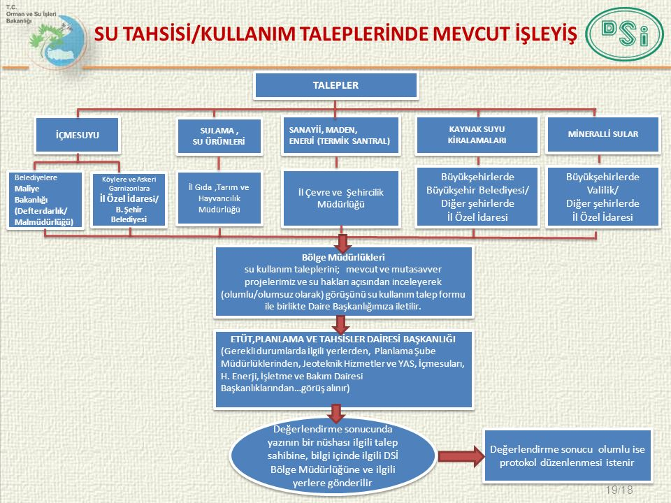 SU TAHSİSİ/KULLANIM TALEPLERİNDE MEVCUT İŞLEYİŞ