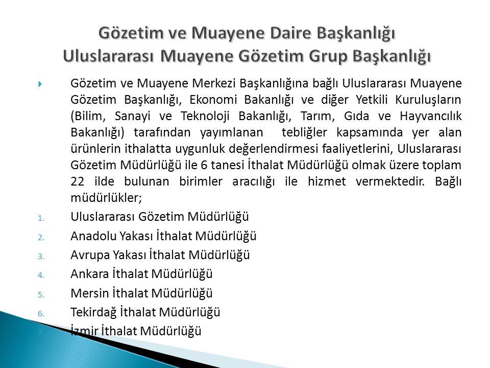 Gözetim ve Muayene Daire Başkanlığı Uluslararası Muayene Gözetim Grup Başkanlığı