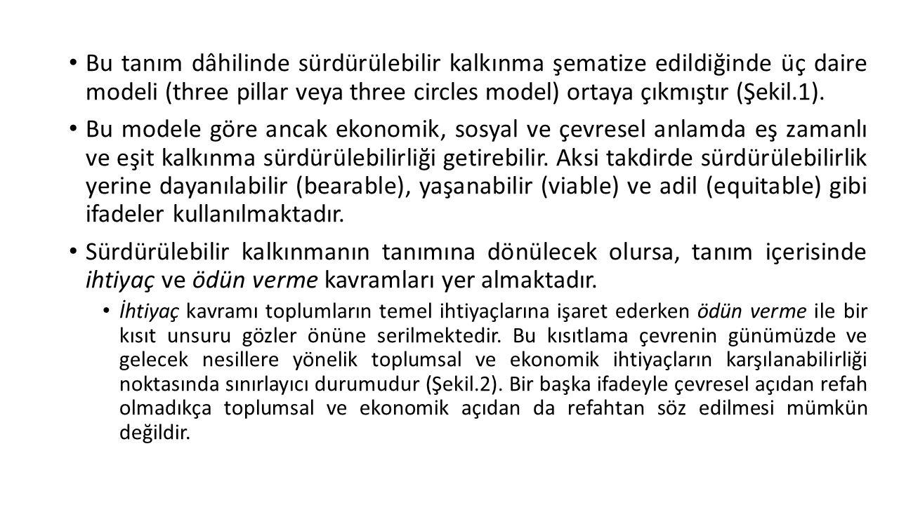 Bu tanım dâhilinde sürdürülebilir kalkınma şematize edildiğinde üç daire modeli (three pillar veya three circles model) ortaya çıkmıştır (Şekil.1).