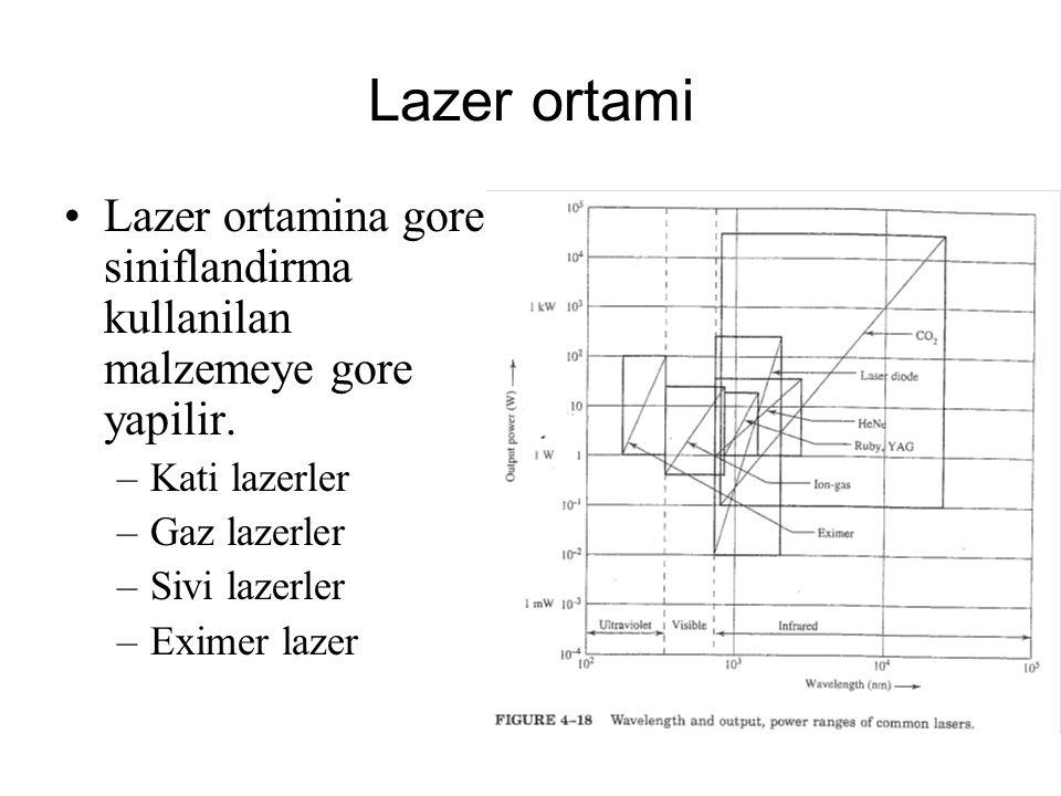 Lazer ortami Lazer ortamina gore siniflandirma kullanilan malzemeye gore yapilir. Kati lazerler. Gaz lazerler.