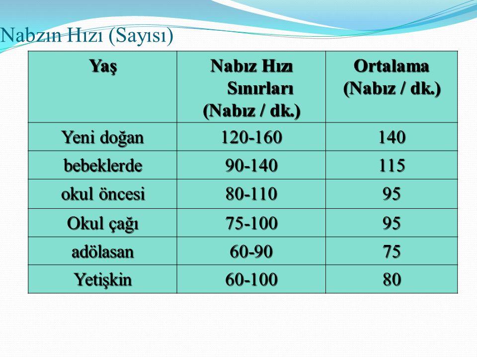 Nabzın Hızı (Sayısı) Yaş Nabız Hızı Sınırları (Nabız / dk.) Ortalama