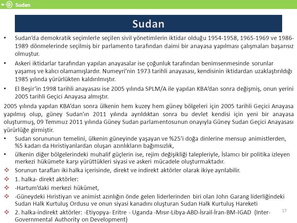 Sudan Sudan.