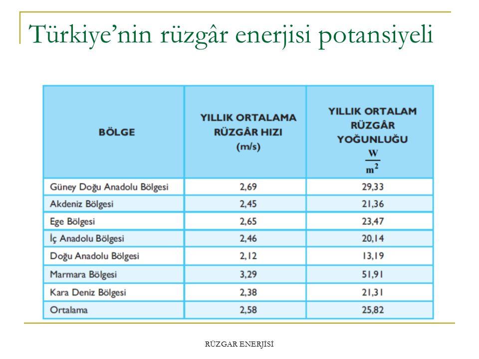 Türkiye'nin rüzgâr enerjisi potansiyeli