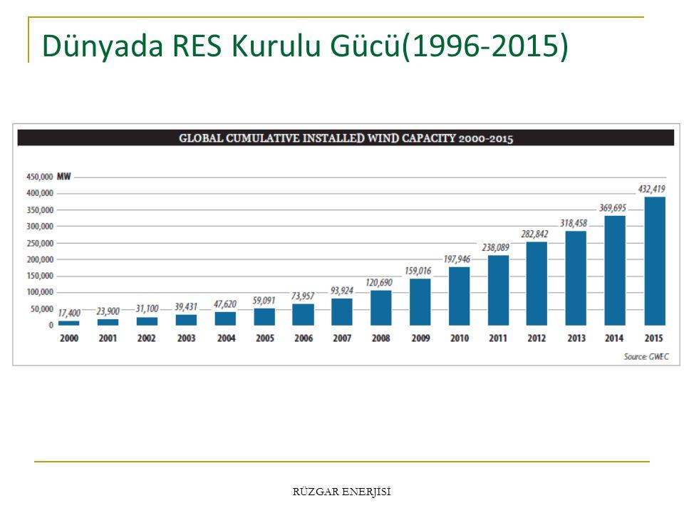 Dünyada RES Kurulu Gücü(1996-2015)