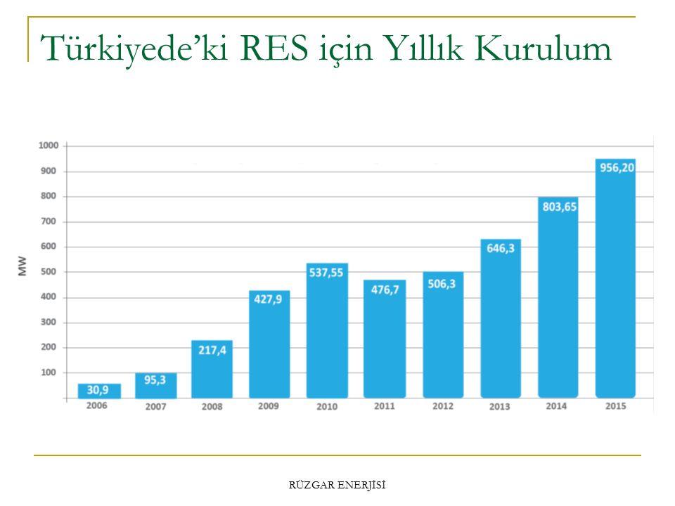 Türkiyede'ki RES için Yıllık Kurulum