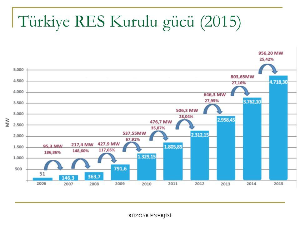 Türkiye RES Kurulu gücü (2015)