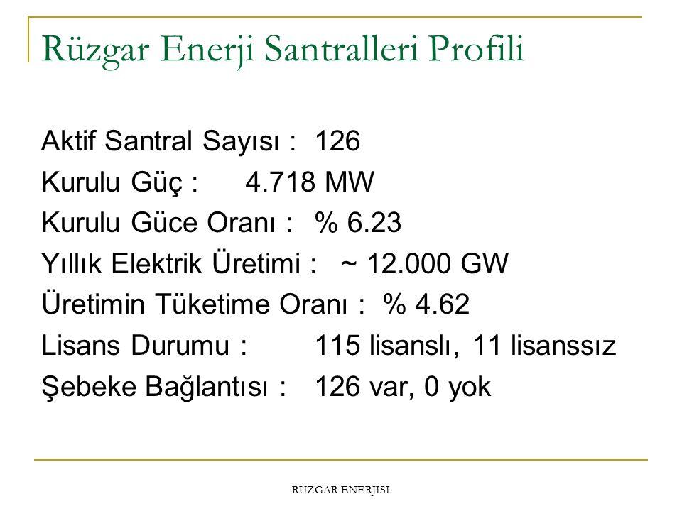 Rüzgar Enerji Santralleri Profili