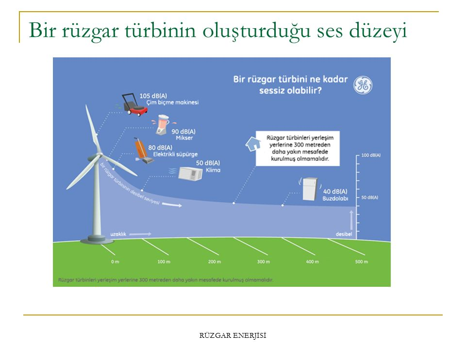 Bir rüzgar türbinin oluşturduğu ses düzeyi