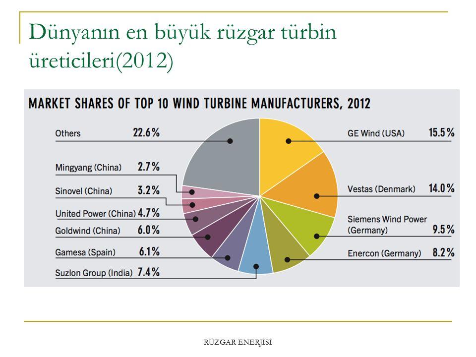 Dünyanın en büyük rüzgar türbin üreticileri(2012)