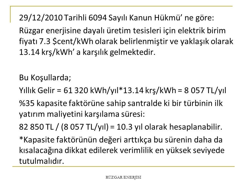 29/12/2010 Tarihli 6094 Sayılı Kanun Hükmü' ne göre: Rüzgar enerjisine dayalı üretim tesisleri için elektrik birim fiyatı 7.3 $cent/kWh olarak belirlenmiştir ve yaklaşık olarak 13.14 krş/kWh' a karşılık gelmektedir. Bu Koşullarda; Yıllık Gelir = 61 320 kWh/yıl*13.14 krş/kWh = 8 057 TL/yıl %35 kapasite faktörüne sahip santralde ki bir türbinin ilk yatırım maliyetini karşılama süresi: 82 850 TL / (8 057 TL/yıl) = 10.3 yıl olarak hesaplanabilir. *Kapasite faktörünün değeri arttıkça bu sürenin daha da kısalacağına dikkat edilerek verimlilik en yüksek seviyede tutulmalıdır.