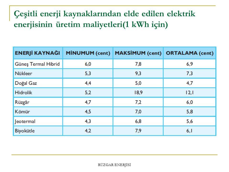 Çeşitli enerji kaynaklarından elde edilen elektrik enerjisinin üretim maliyetleri(1 kWh için)