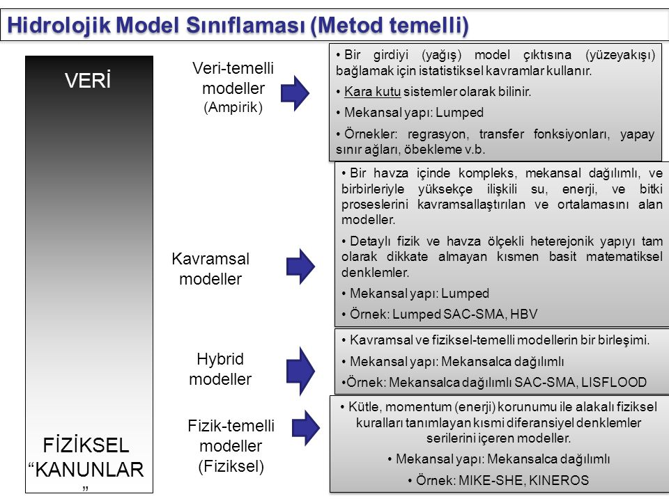 Hidrolojik Model Sınıflaması (Metod temelli)