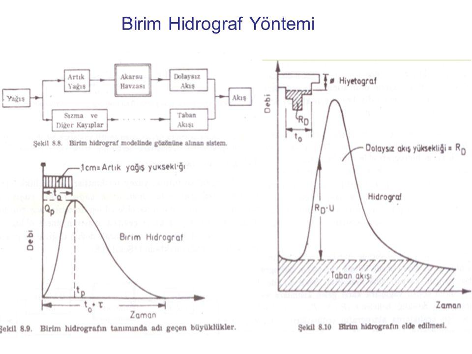 Birim Hidrograf Yöntemi