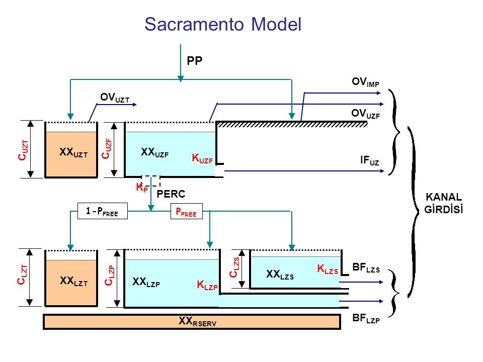 Sacramento Model PP XXLZP CLZP KLZP BFLZP BFLZS XXLZS CLZS KLZS CLZT