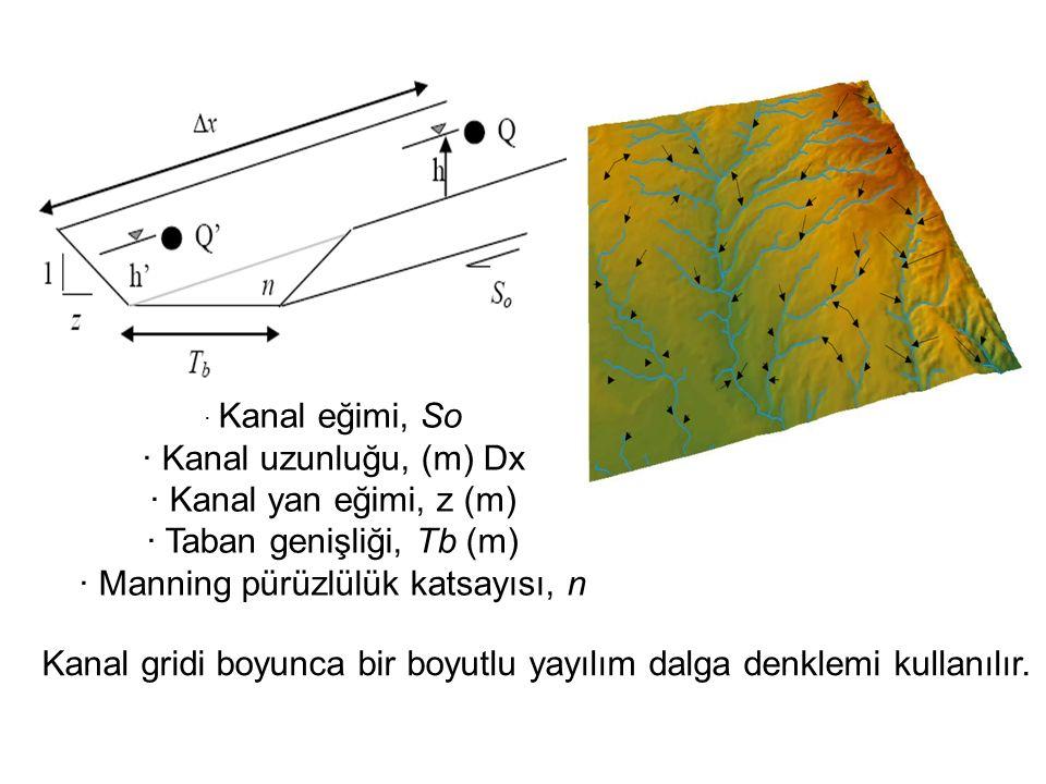· Taban genişliği, Tb (m) · Manning pürüzlülük katsayısı, n