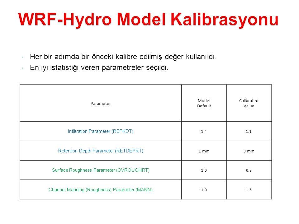 WRF-Hydro Model Kalibrasyonu