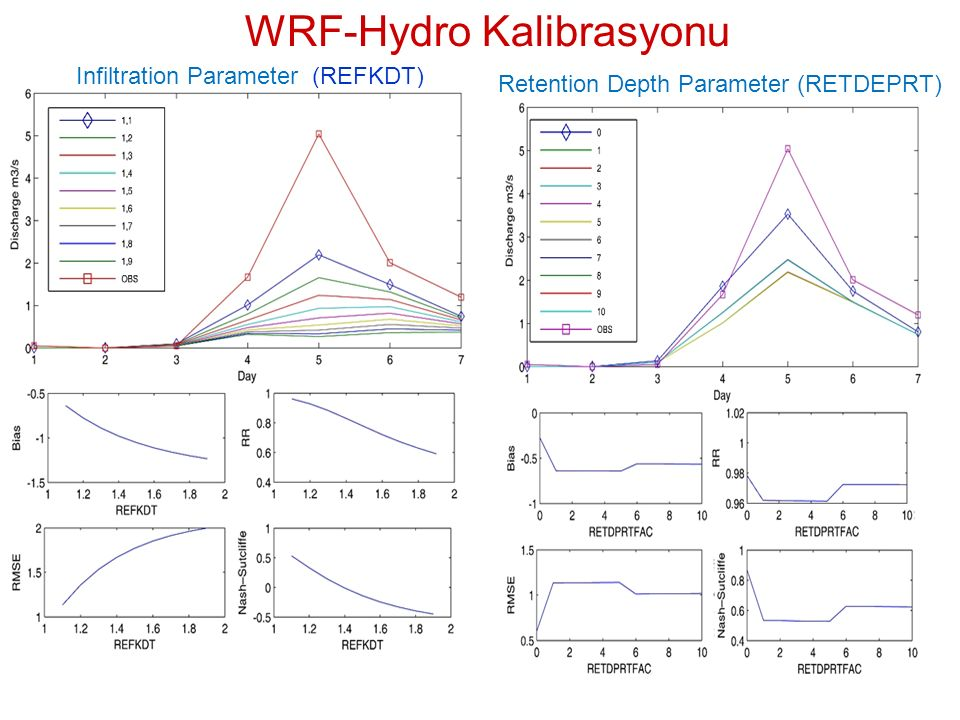 WRF-Hydro Kalibrasyonu