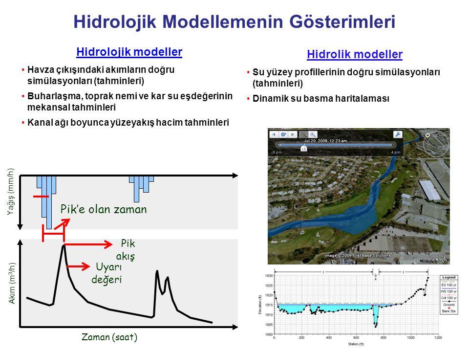 Hidrolojik Modellemenin Gösterimleri