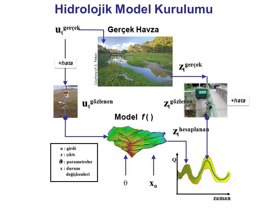 Hidrolojik Model Kurulumu