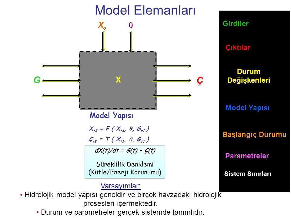 Model Elemanları Xo G X Ç  Girdiler Çıktılar Durum Değişkenleri