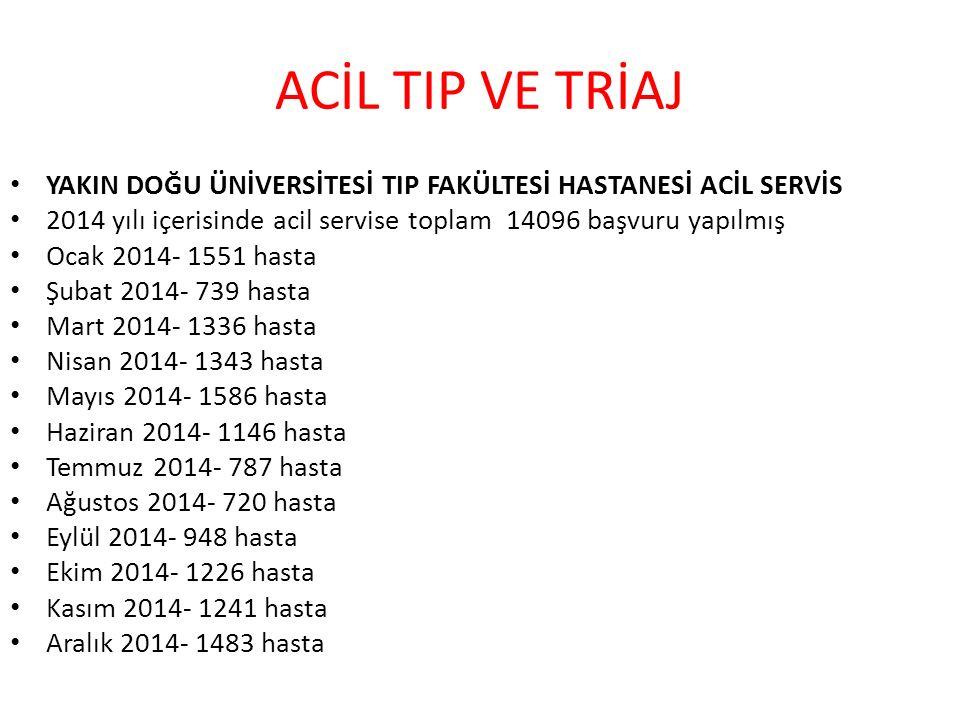 ACİL TIP VE TRİAJ YAKIN DOĞU ÜNİVERSİTESİ TIP FAKÜLTESİ HASTANESİ ACİL SERVİS. 2014 yılı içerisinde acil servise toplam 14096 başvuru yapılmış.