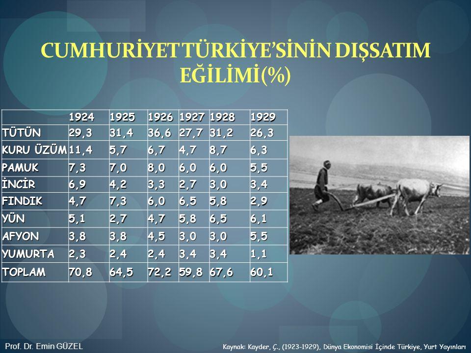 CUMHURİYET TÜRKİYE'SİNİN DIŞSATIM EĞİLİMİ(%)