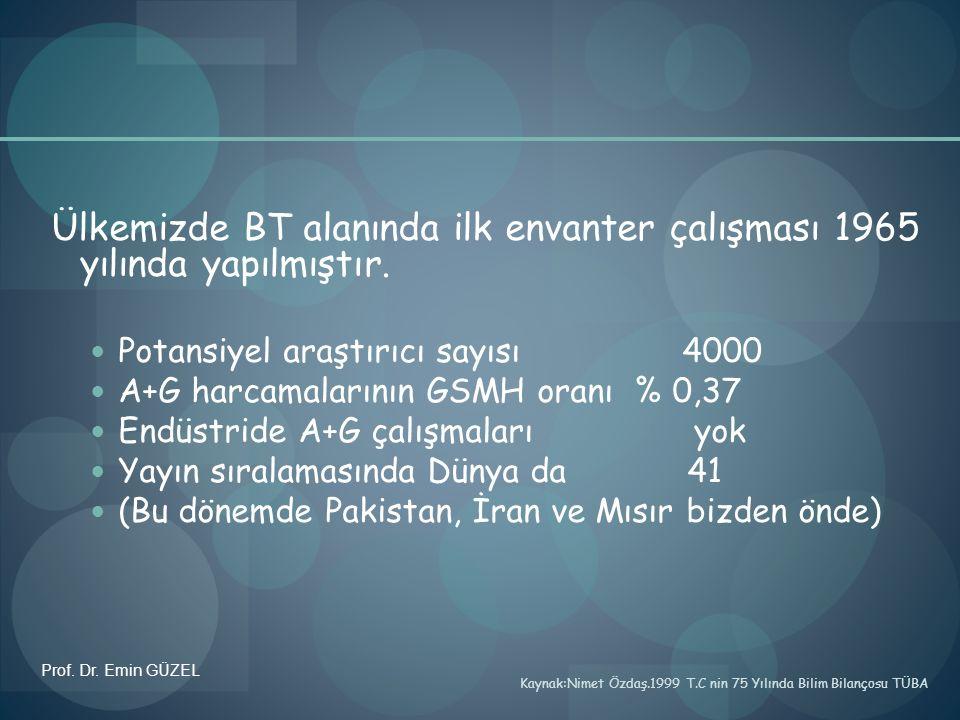 Ülkemizde BT alanında ilk envanter çalışması 1965 yılında yapılmıştır.