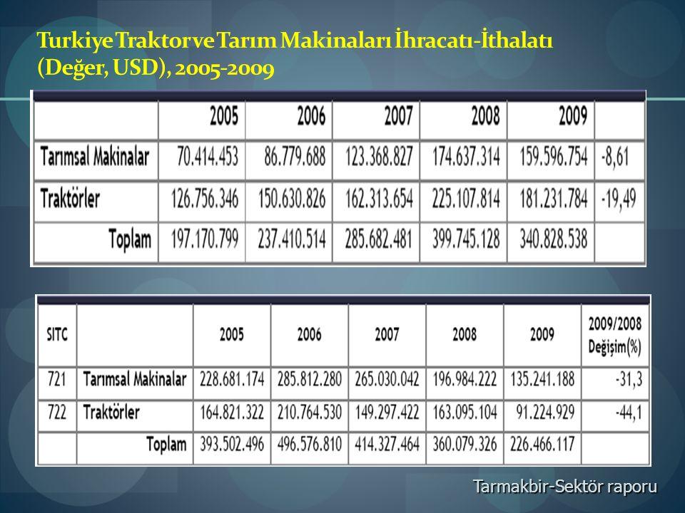Turkiye Traktor ve Tarım Makinaları İhracatı-İthalatı (Değer, USD), 2005-2009