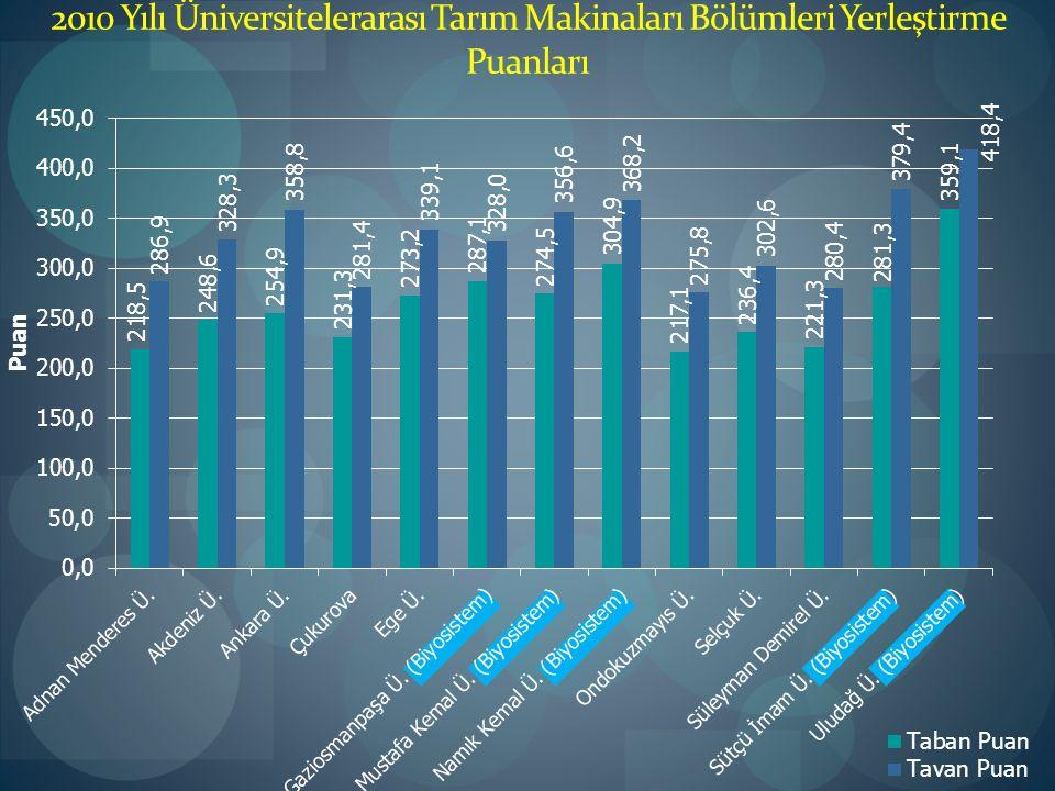 2010 Yılı Üniversitelerarası Tarım Makinaları Bölümleri Yerleştirme Puanları