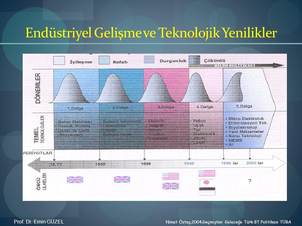 Endüstriyel Gelişme ve Teknolojik Yenilikler