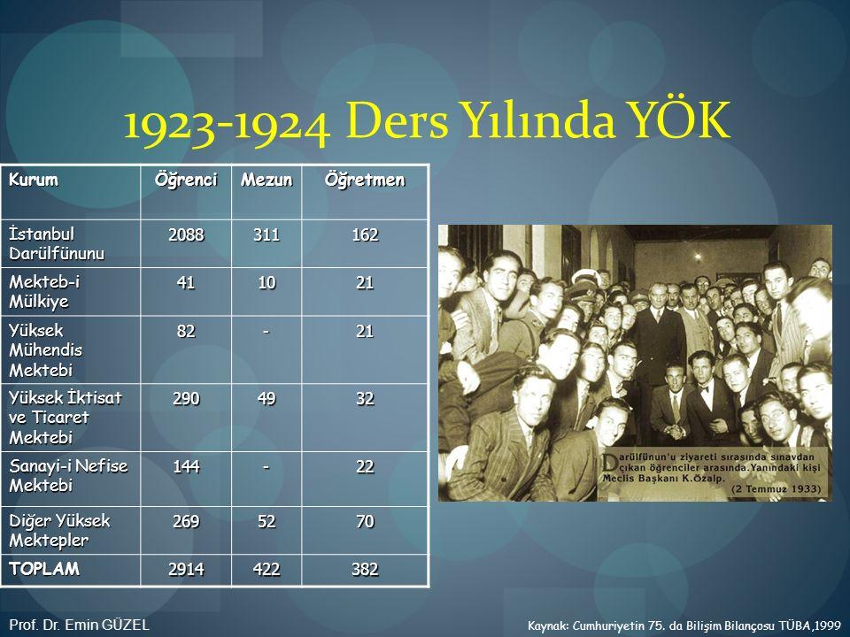 1923-1924 Ders Yılında YÖK Kurum Öğrenci Mezun Öğretmen