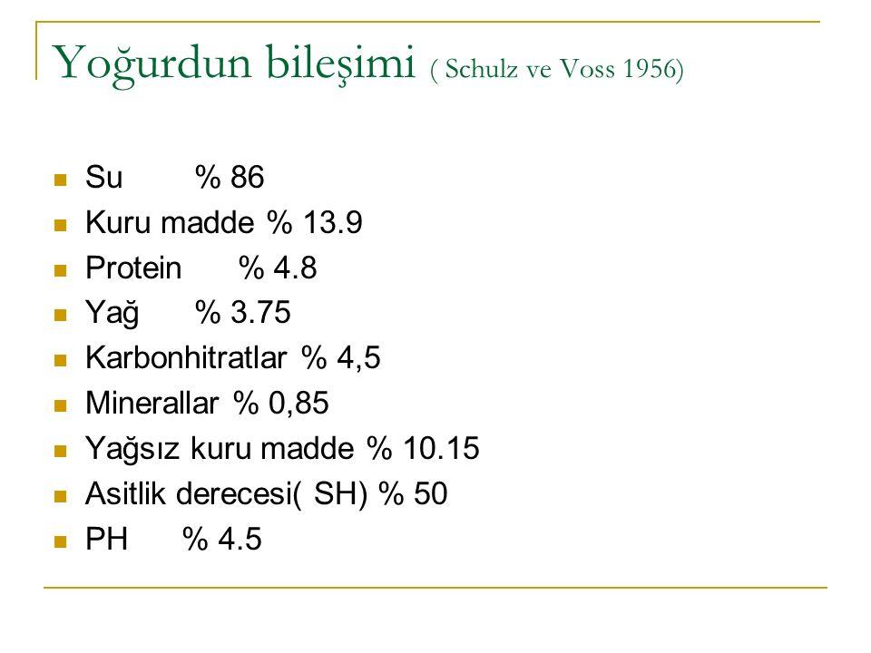 Yoğurdun bileşimi ( Schulz ve Voss 1956)