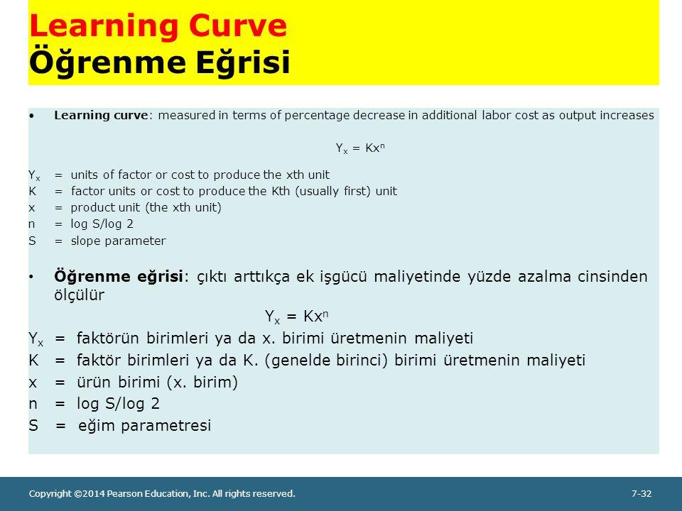 Learning Curve Öğrenme Eğrisi