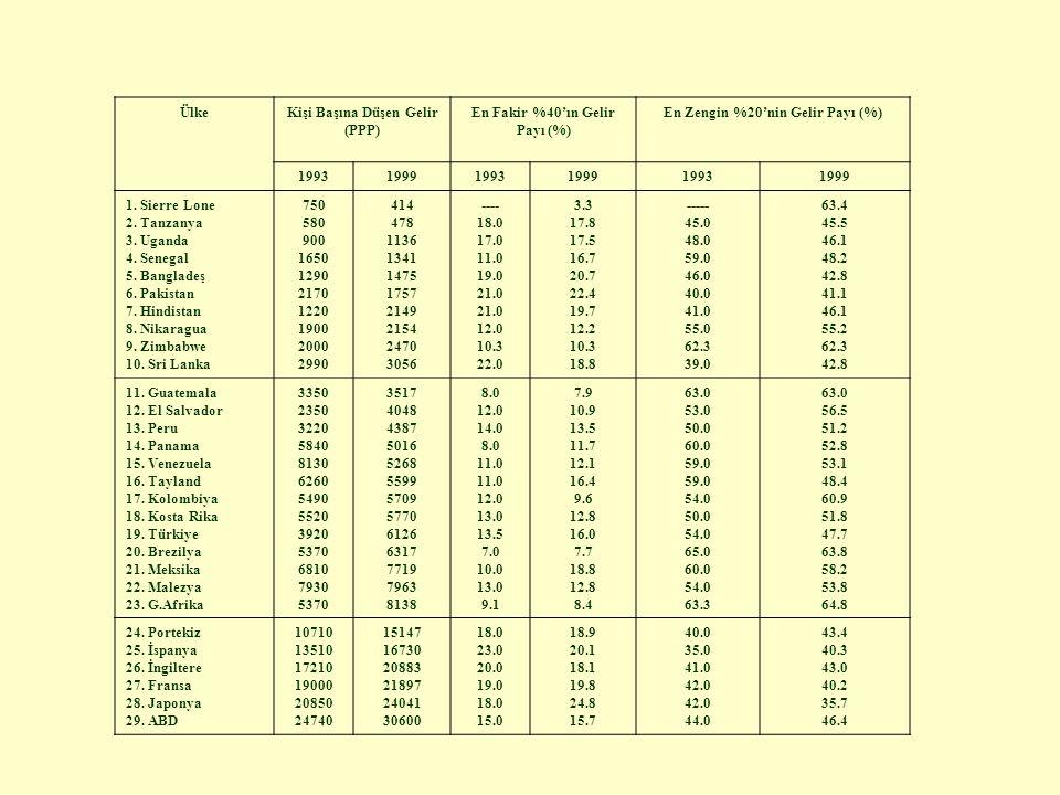 Kişi Başına Düşen Gelir (PPP) En Fakir %40'ın Gelir Payı (%)