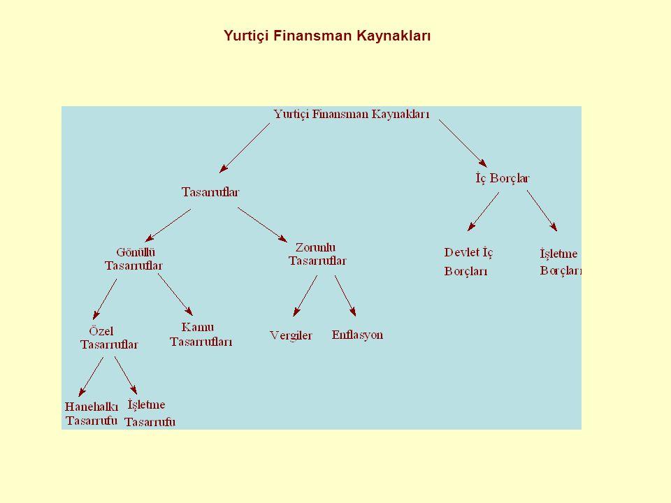 Yurtiçi Finansman Kaynakları