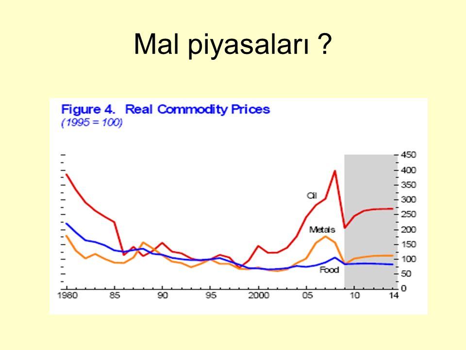 Mal piyasaları
