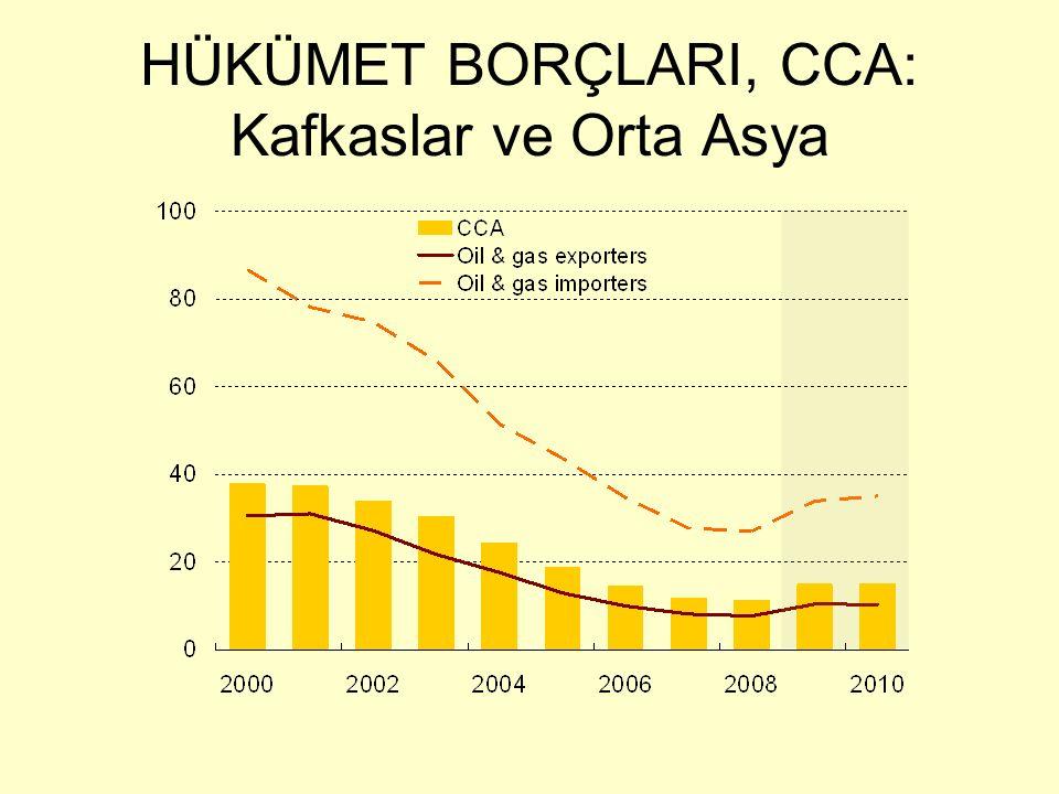 HÜKÜMET BORÇLARI, CCA: Kafkaslar ve Orta Asya