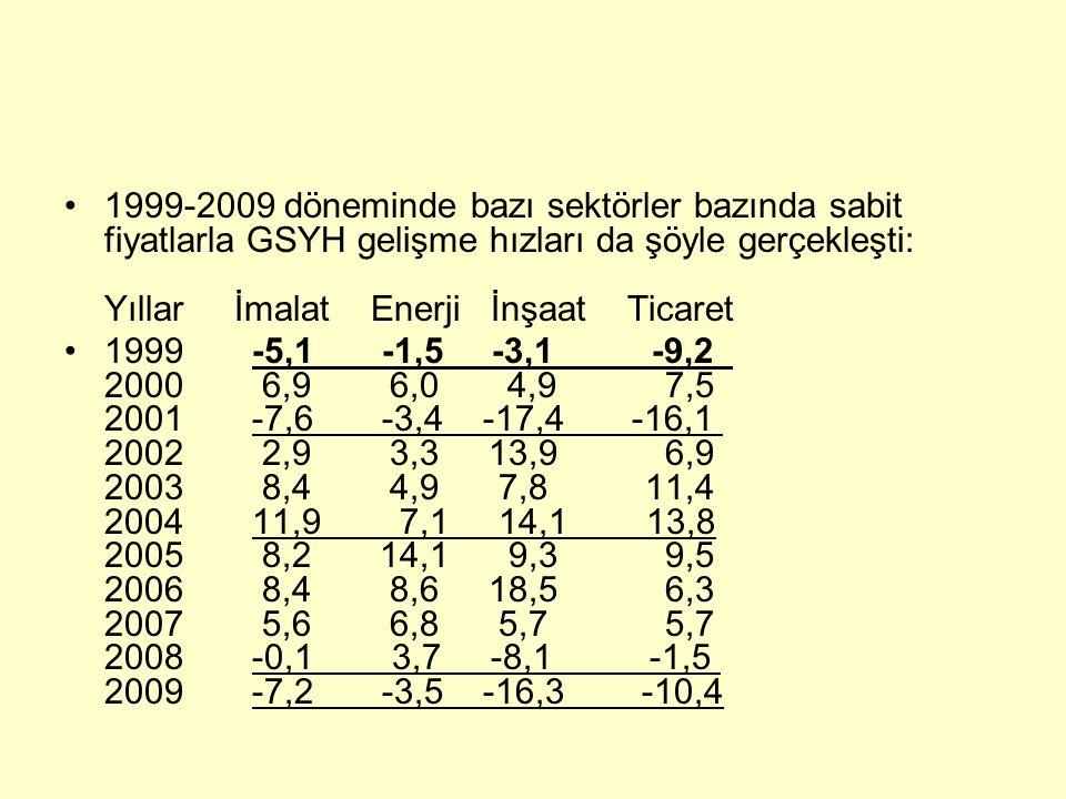 1999-2009 döneminde bazı sektörler bazında sabit fiyatlarla GSYH gelişme hızları da şöyle gerçekleşti: Yıllar İmalat Enerji İnşaat Ticaret