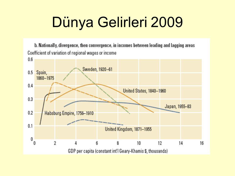Dünya Gelirleri 2009