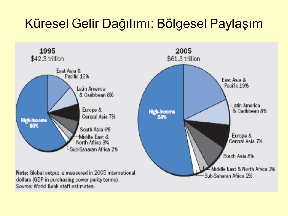 Küresel Gelir Dağılımı: Bölgesel Paylaşım