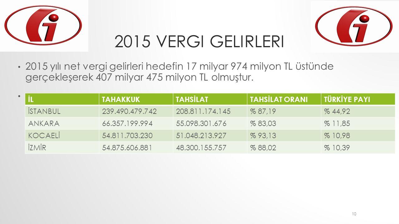 2015 vergi gelirleri 2015 yılı net vergi gelirleri hedefin 17 milyar 974 milyon TL üstünde gerçekleşerek 407 milyar 475 milyon TL olmuştur.
