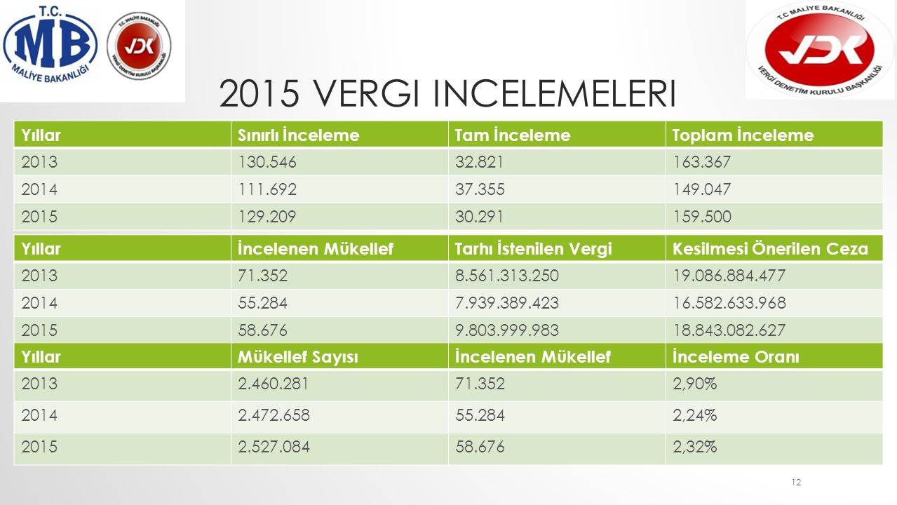 2015 Vergi incelemeleri Yıllar Sınırlı İnceleme Tam İnceleme
